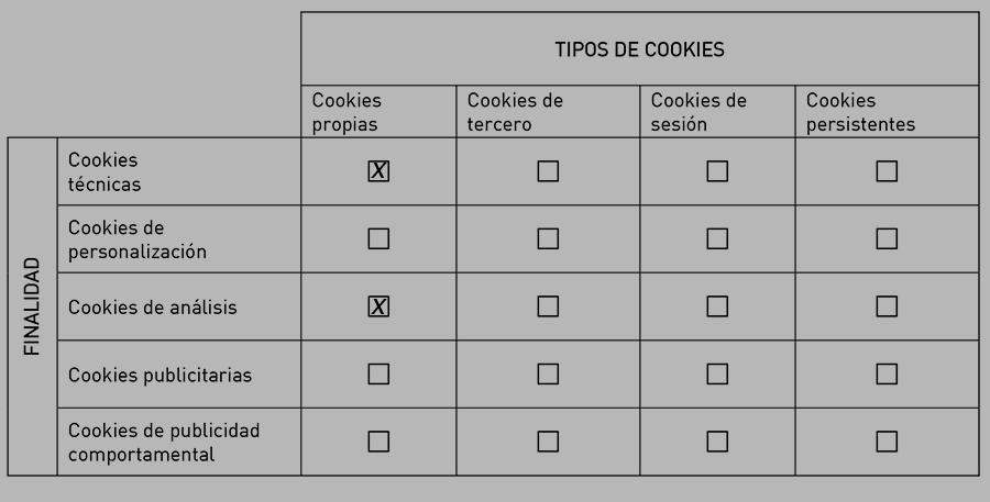 Tipos de cookies a utilizar